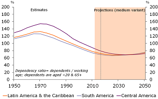 Figure 3: Demographic tailwinds almost over