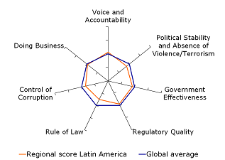 Figure 8: Rule of law and control of corruption relatively weak
