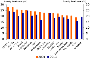 Figure 1: Poverty reduction in Latin America 2001-2013