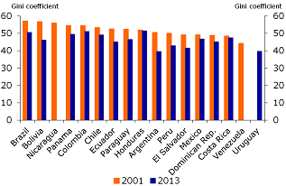 Figure 2: Development of the Gini coefficient in Latin America, 2001-2013