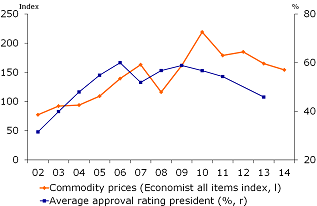 Figure 8: Average approval ratings vs commodity prices, 2002-2014