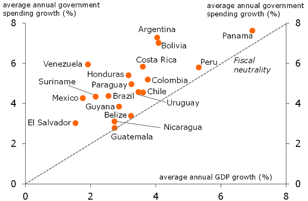 Figure 4: Fiscal expansion in Latin America (2001-2015)
