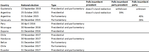 Table 2: Upcoming elections