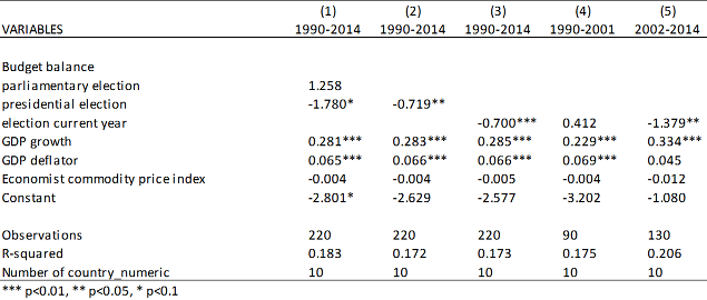 Table I: Regression results fiscal behaviour