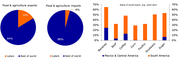 Figure 1: Latin America – share of global trade in food and agriculture