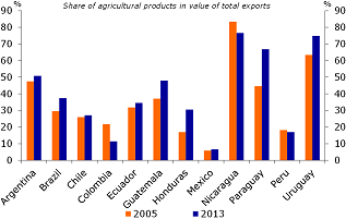 Figure 2: Share of agricultural exports in total country exports, by value