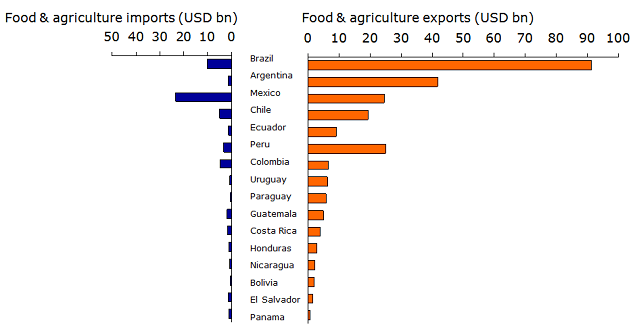 Figure 3: Latin America – agricultural imports and exports (USD bn, average 2012 – 2014)