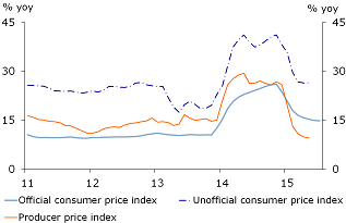 Figure 2: Inflation still high and underreported