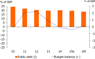 Figure 2: Budget balance delves into deficit