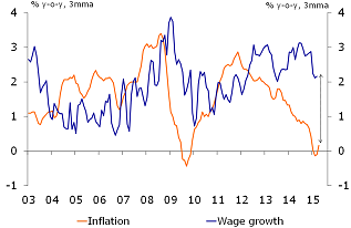 Figure 2: Strong increase in wages in real terms