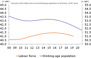 Figure 4: Labour supply is declining due to the ageing population