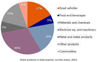 Figure 5: Share of German car industry in added value and total exports is high
