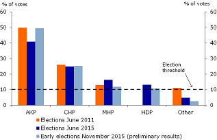 Figure 1: Election results 2011 & 2015
