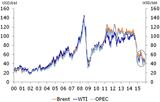 Figure 1: Sharp fall in oil prices…