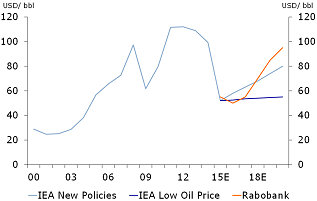 Figure 3: Forecast oil prices