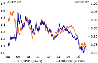 Figure 2: Euro declines against dollar and sterling