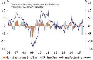 Figure 3: Weakness in manufacturing
