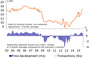 Figure 4: Housing market continues its recovery