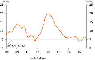 Figure 2: Inflation above target again