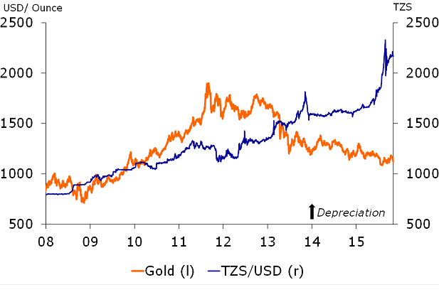 Figure 3: Gold prices not the main depreciation driver in 2015