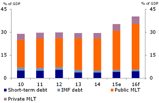 Figure 4: Public external debt picks up rapidly