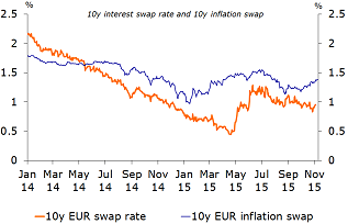 Figure 10: Inflation expectations are pointing higher again, will interest rates follow?