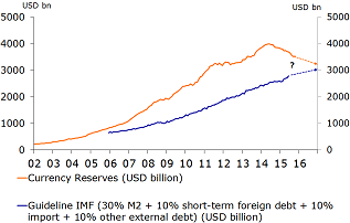 Figure 3: China – currency reserves and IMF 'guideline' for reserves