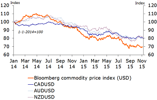 Figure 5: Lower commodity prices, weaker commodity currencies