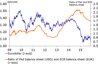 Figure 6: Ratio of Fed and ECB balance sheet