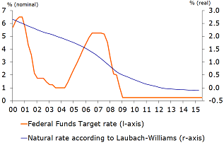Figure 7: US natural interest rate has declined
