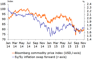 Figure 8: Too strong a correlation between commodity prices and 5y/5y inflation forward?