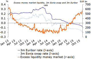 Figure 9: ECB asset purchase program pushed excess liquidity higher and money market rates lower