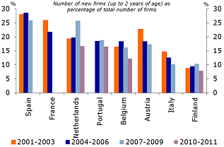 Figure 10: Fewer company start-ups in eurozone member states