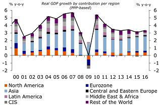 Chart 1: Growth shifts slightly from East to West