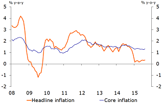Figure 6: Low inflation supports spending, makes Fed reconsider its options