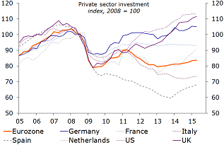 Figure 7: Investment recovery? What investment recovery?