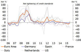 Figure 8: Marginal easing of credit conditions…