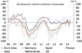 Figure 9: … whilst demand for credit slowly returns