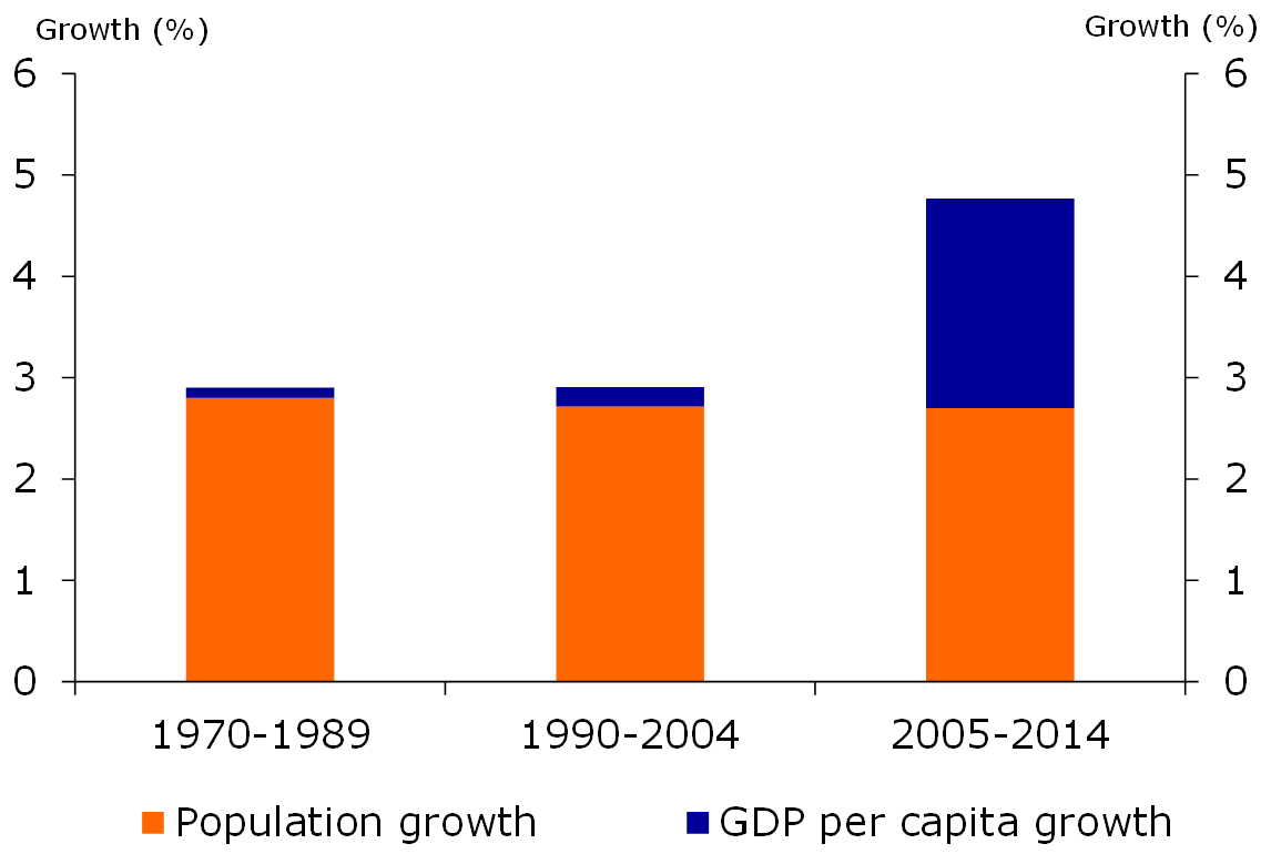 Sub-Saharan Africa: struggling, but still growing - RaboResearch