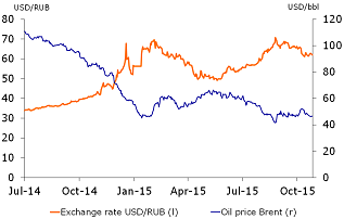 Figure 1: Ruble volatility and oil prices