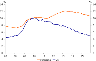 Figure 1: Diverging trends in unemployment…