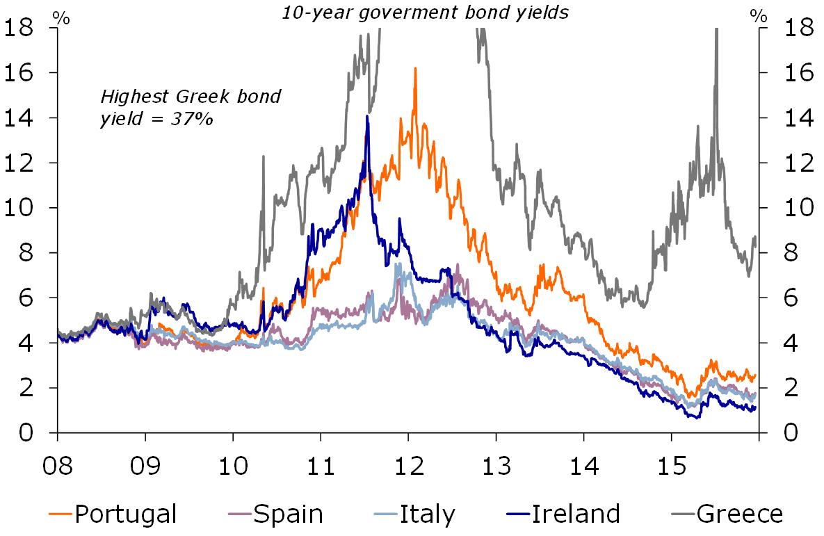 The eurozone (debt) crisis – causes and crisis response ...