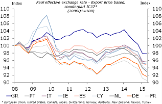 Figure 11: REER export prices
