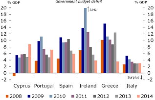 Figure 12: Significant reduction in public budget deficits