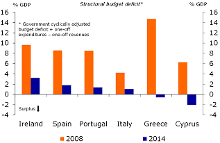 Figure 13: Significant improvement in structural budget balance
