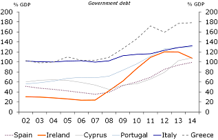 Figure 14 : Public debt remains elevated