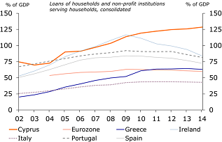 Figure 15: Household debt has fallen in several countries …