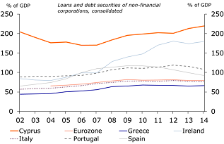 Figure 16: … corporate debt less so