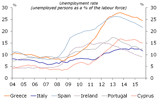 Figure 2: Unemployment rates have increased significantly