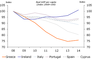 Figure 3: Per capita GDP still below pre-crisis peak in most crisis countries